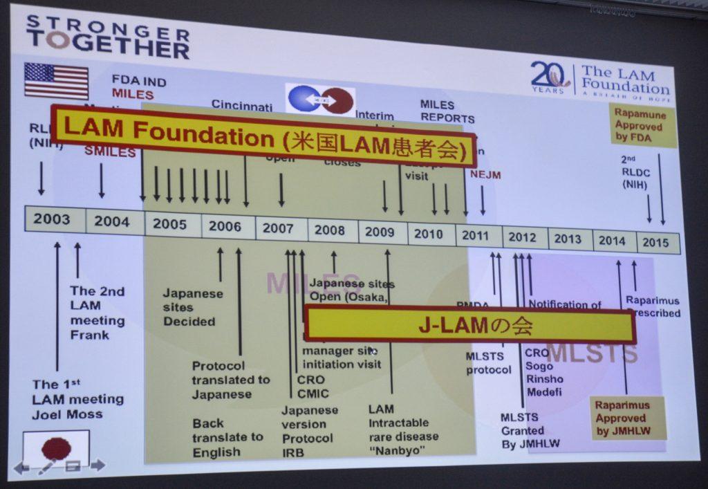 Collaboration between Japan and US LAM organizations